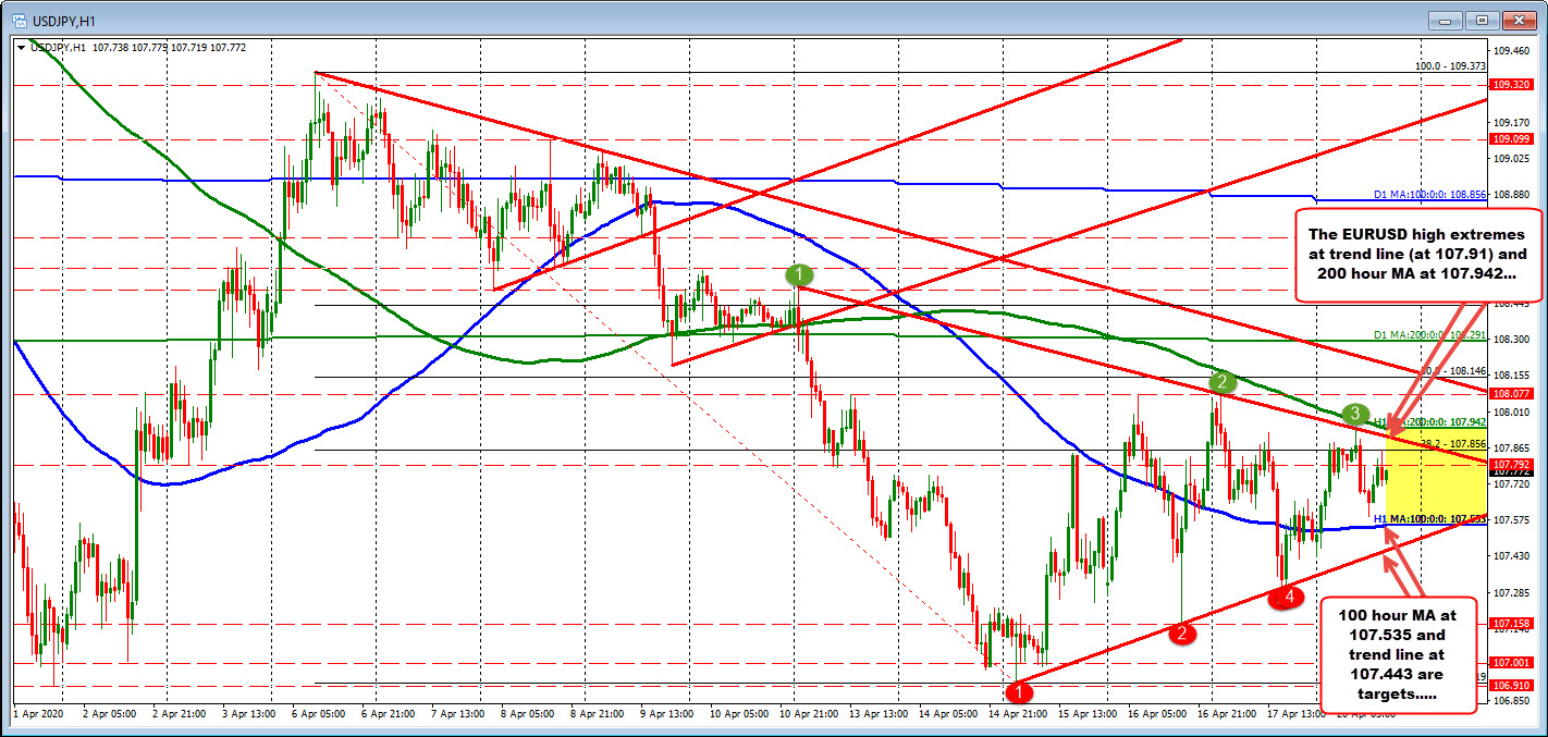 Photo of USDJPY trades between upper and lower extremes
