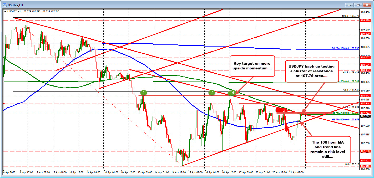Photo of USDJPY saves and retests group of resistances