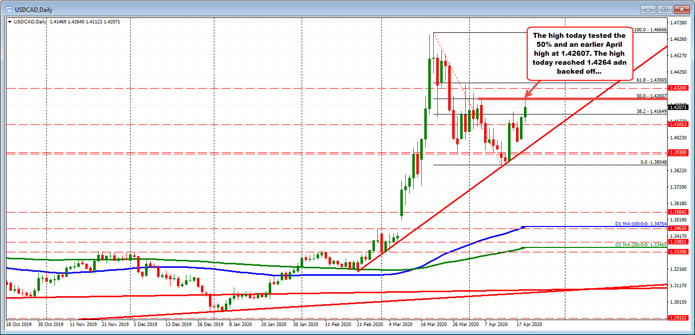 Photo of USDCAD fixes retracement area and bounces