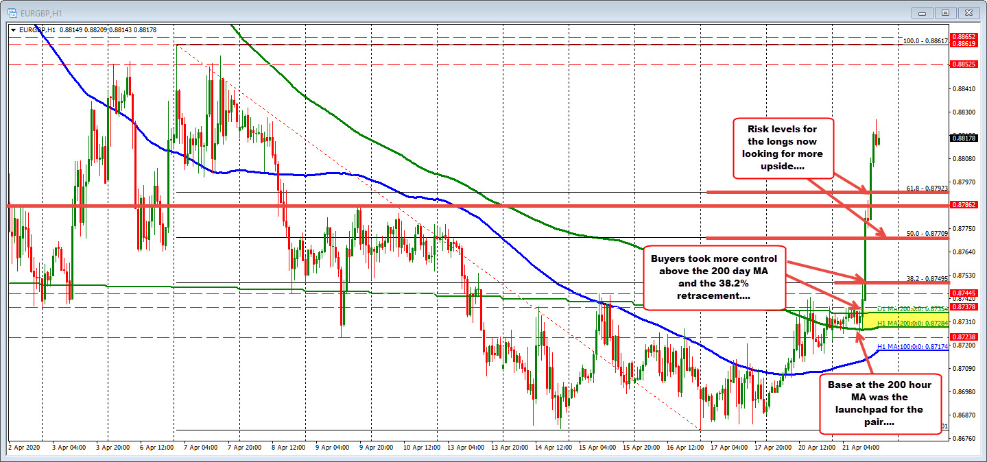 Photo of EURGBP breaks higher and helps drive the EUR higher