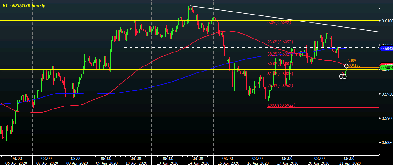 Photo of The NZD / USD remains weaker near 0.6000 but out of lows, what levels to watch?