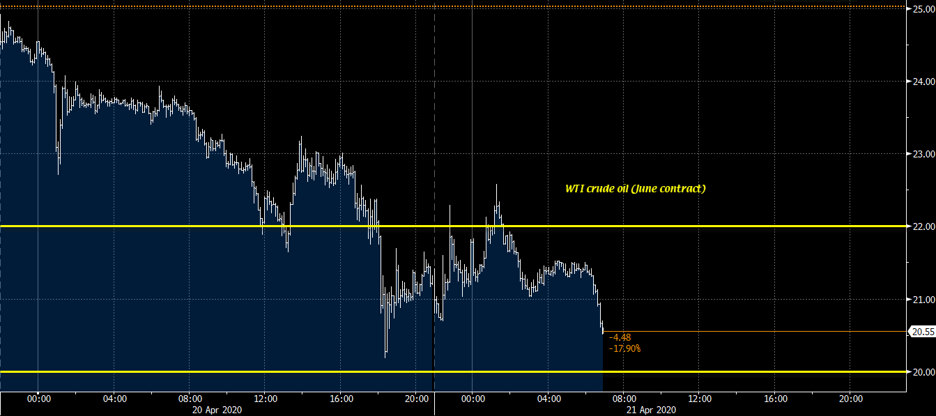 Photo of June WTI futures contract to hit daily lows
