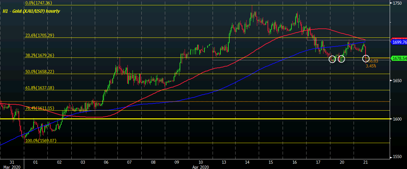 Photo of Gold sinks more than 1%, tests a key support region