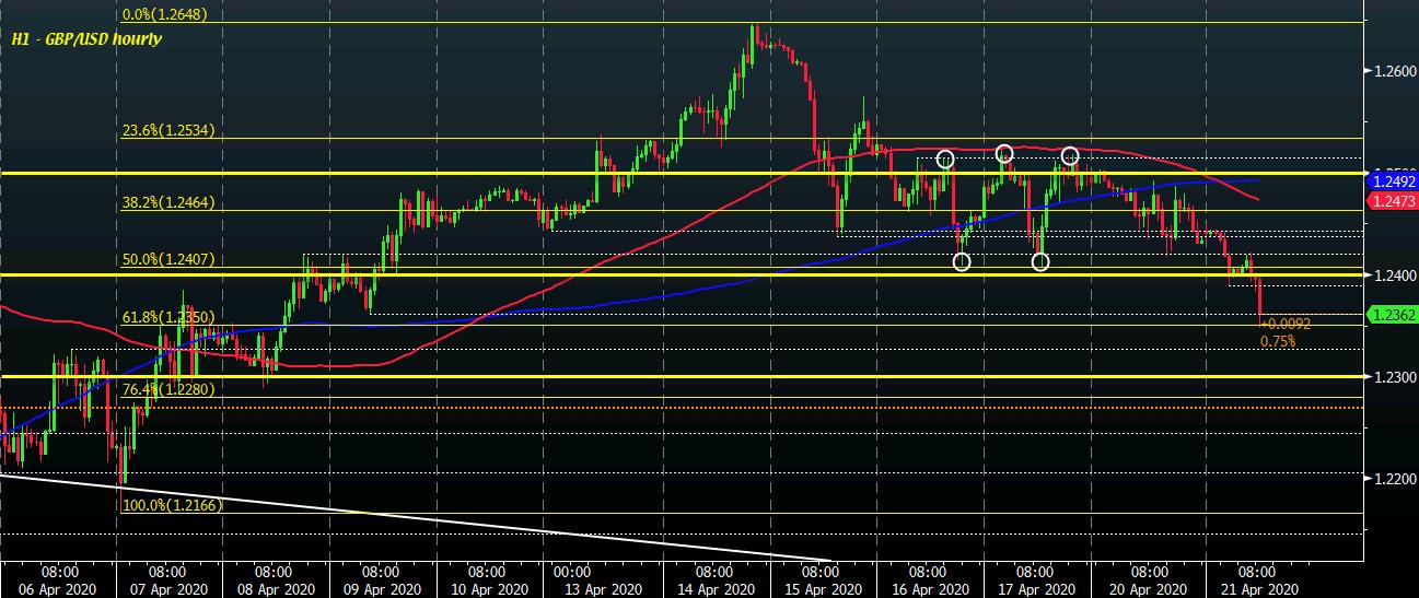GBP / USD H1 21-04
