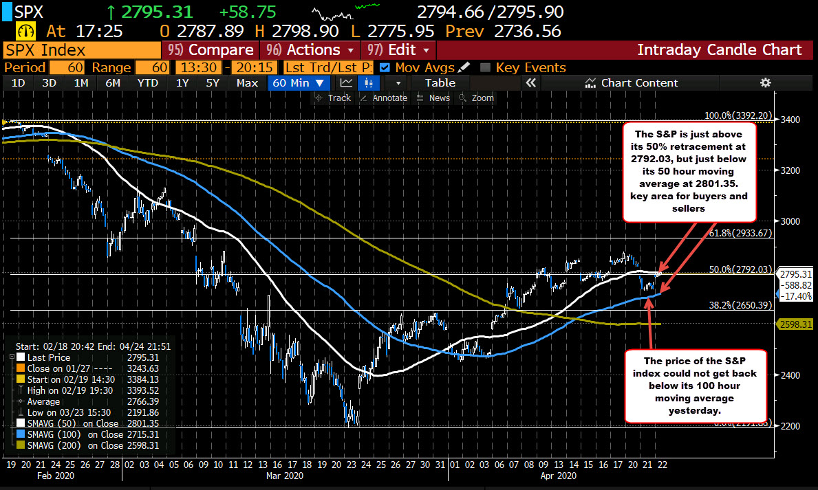 Photo of The S&P index is trading near the highs. Level just under 2800