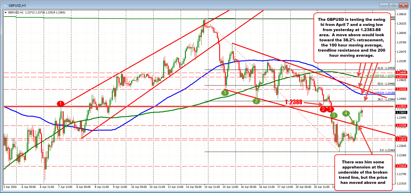 Photo of GBPUSD traces some of the declines of the past few days