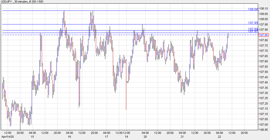 Photo of USD / JPY nears resistance area around 108.00