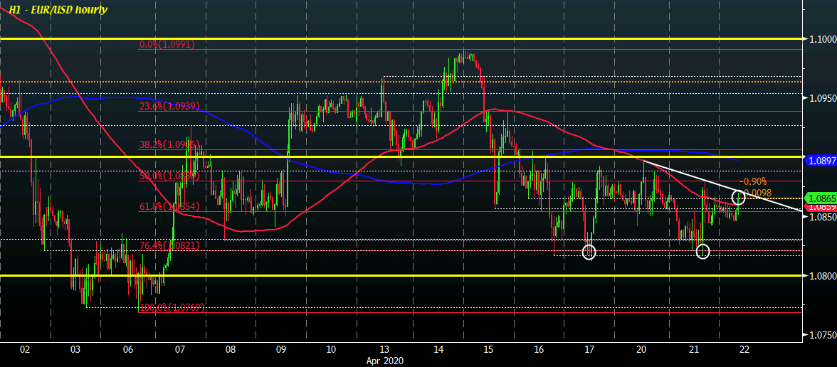 Photo of EUR / USD calls into question the main short-term resistance levels in a slightly weaker dollar context