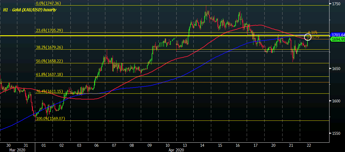Photo of Gold climbs to test the confluence of short-term resistance around $ 1,700