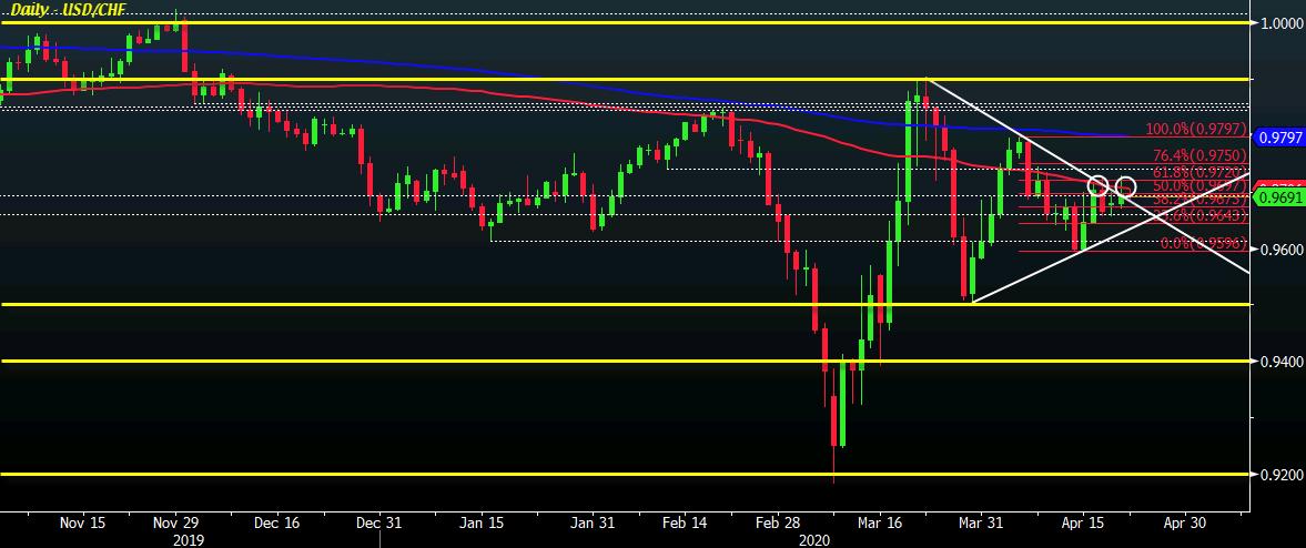 USD/CHF D1 22-04