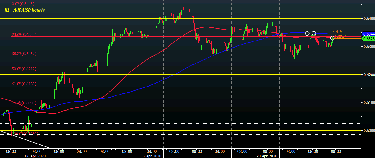 Photo of AUD / USD Seeks To Test Key Short-Term Resistance As Dollar Slows Slightly