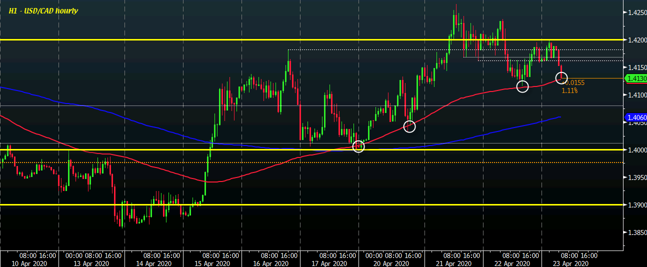 Usd Cad Eases Lower To Retest 100 Hour