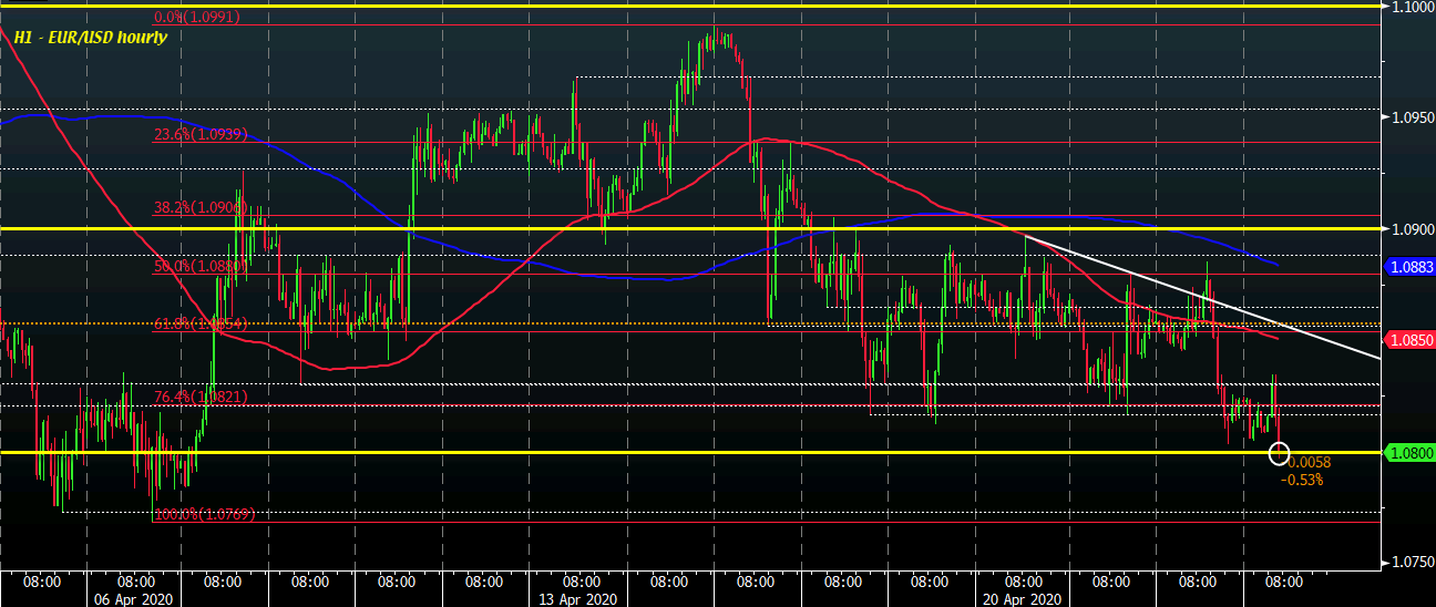 Photo of EUR / USD falls below 1.0800 on French PMI figures below expectations