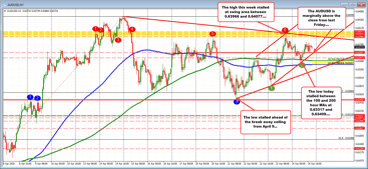 Photo of AUDUSD slightly higher over the week. Bulls / buyers in control.