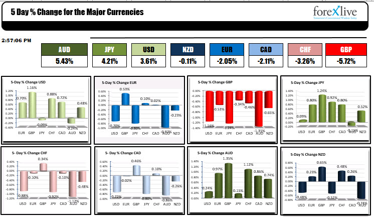 Photo of AUD strongest and GBP weakest this week