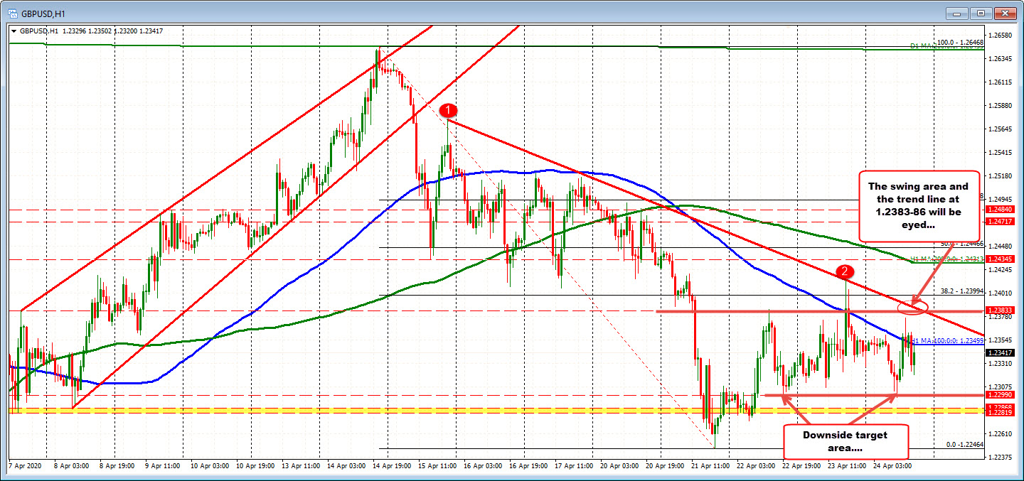Photo of GBPUSD returns below and below 100 hours MA before fixing