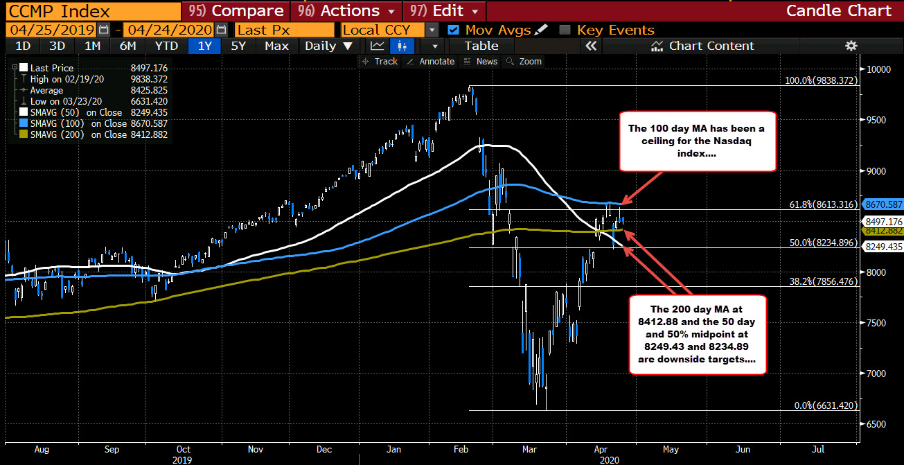 Photo of The Nasdaq evolves above and below unchanged today