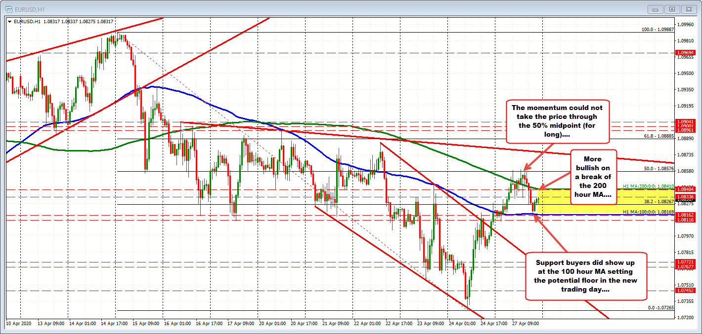 Photo of EURUSD outgoing between hourly moving averages