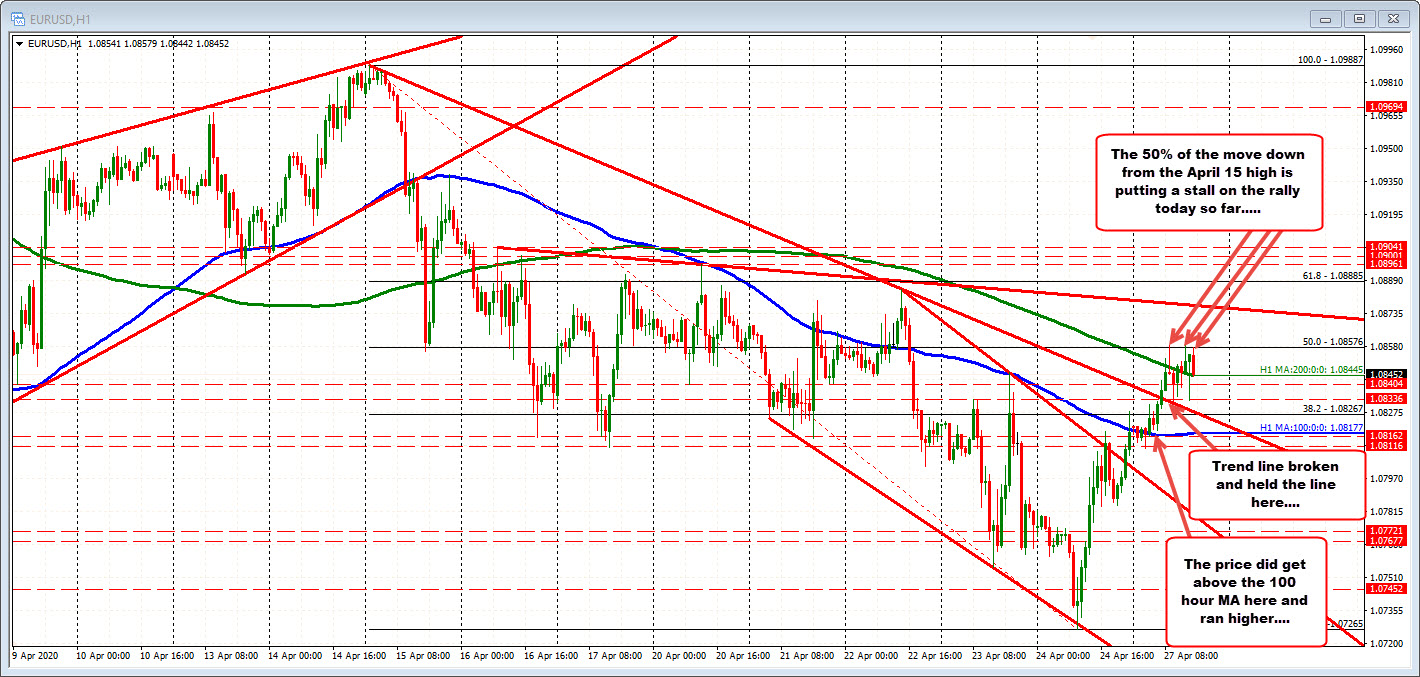 Photo of EURUSD trades near the middle of April and finds sellers