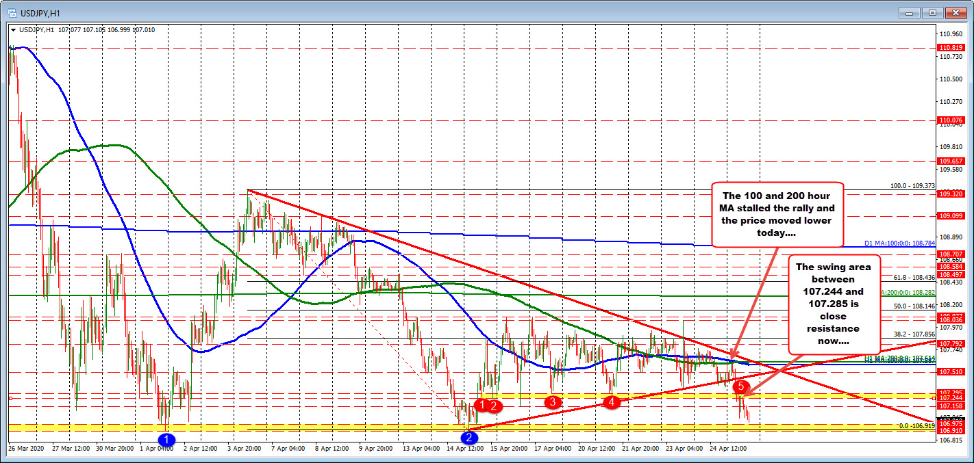 Photo of USDJPY Escapes 100/200 Hours MA