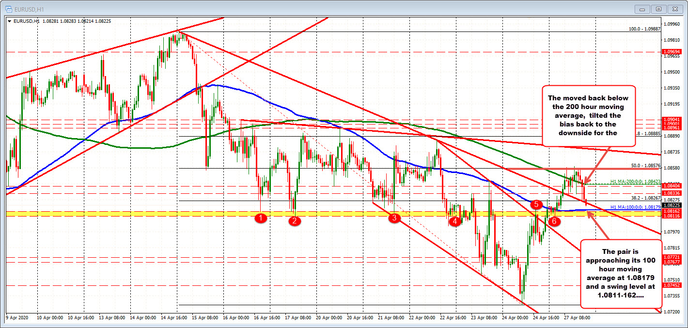 Photo of EURUSD looks back on previous gains