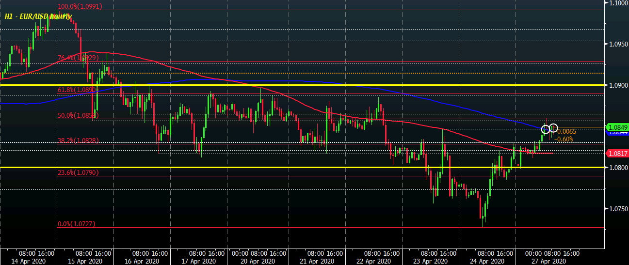 Photo of The dollar remains weak during the session, the risk even more optimistic