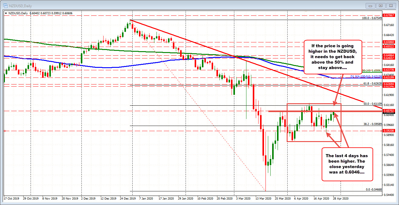 Photo of NZDUSD consolidates near session tops. What do the technicians say?