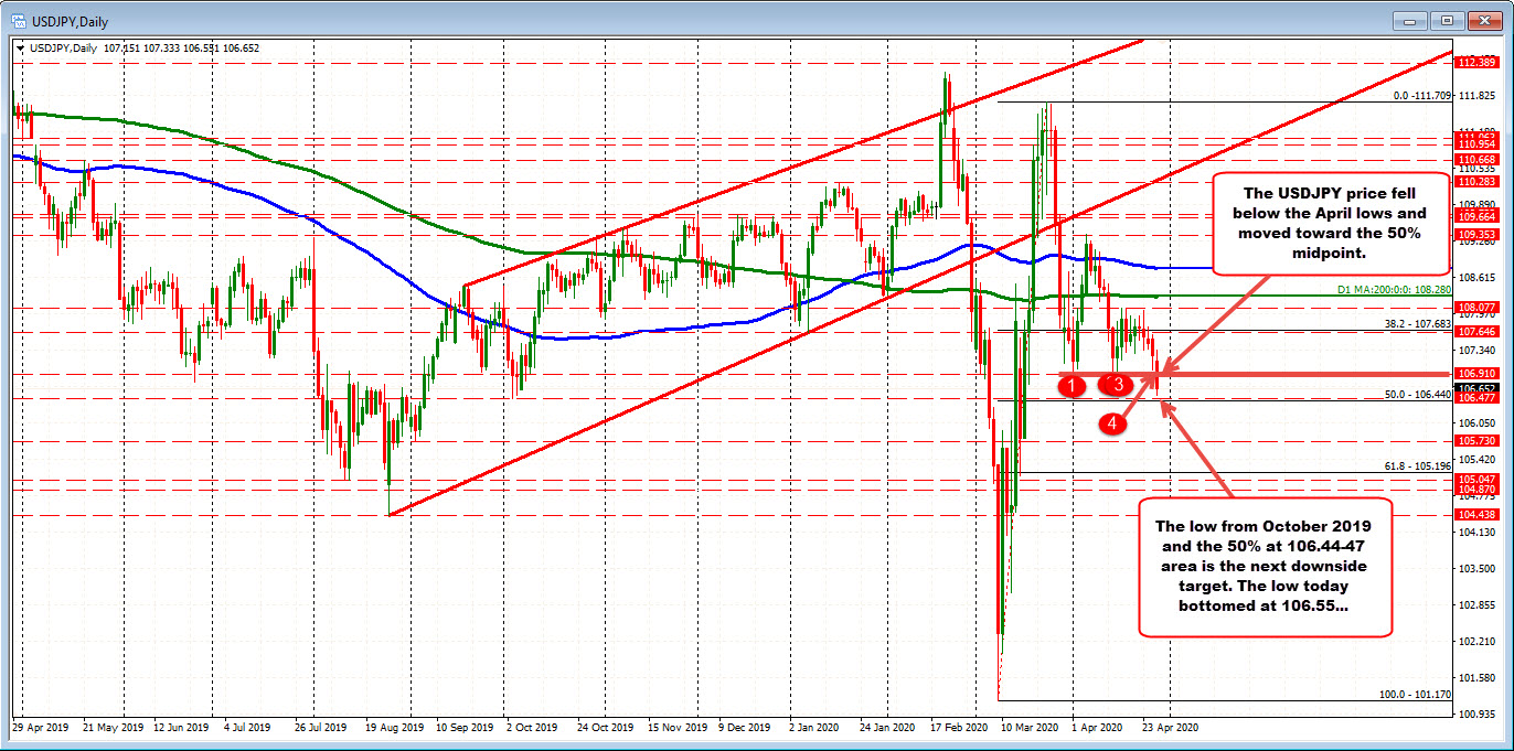 Photo of USDJPY drops to 50% in the middle of the two-month trading range and finds interest from some early buyers