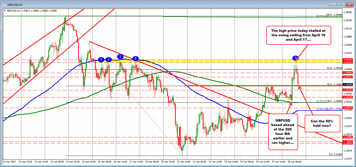 Photo of GBPUSD back to test April median level