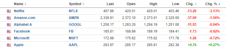 Photo of The NASDAQ index has renounced its gains and is trading today