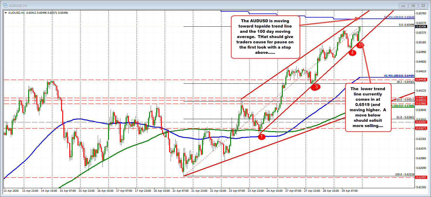 Photo of AUDUSD has ups and downs but stays above the bottom trend line