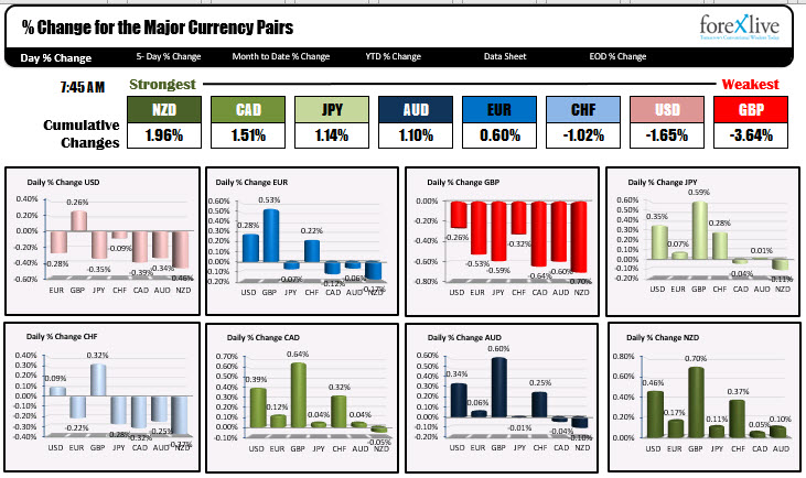 Photo of NZD strongest and GBP weakest as NA traders enter for the day