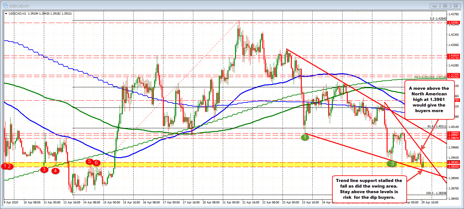 Photo of USDCAD bounces on intraday support