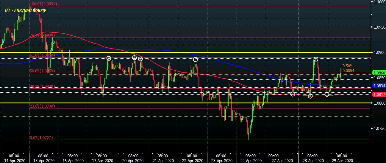 EUR/USD H1 29-04