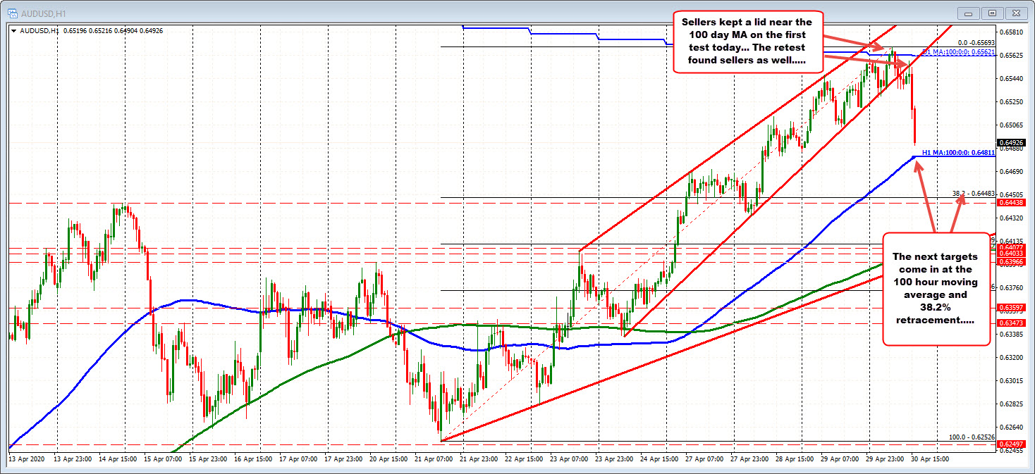 Photo of AUDUSD drops lower after stagnating near 100-day moving average