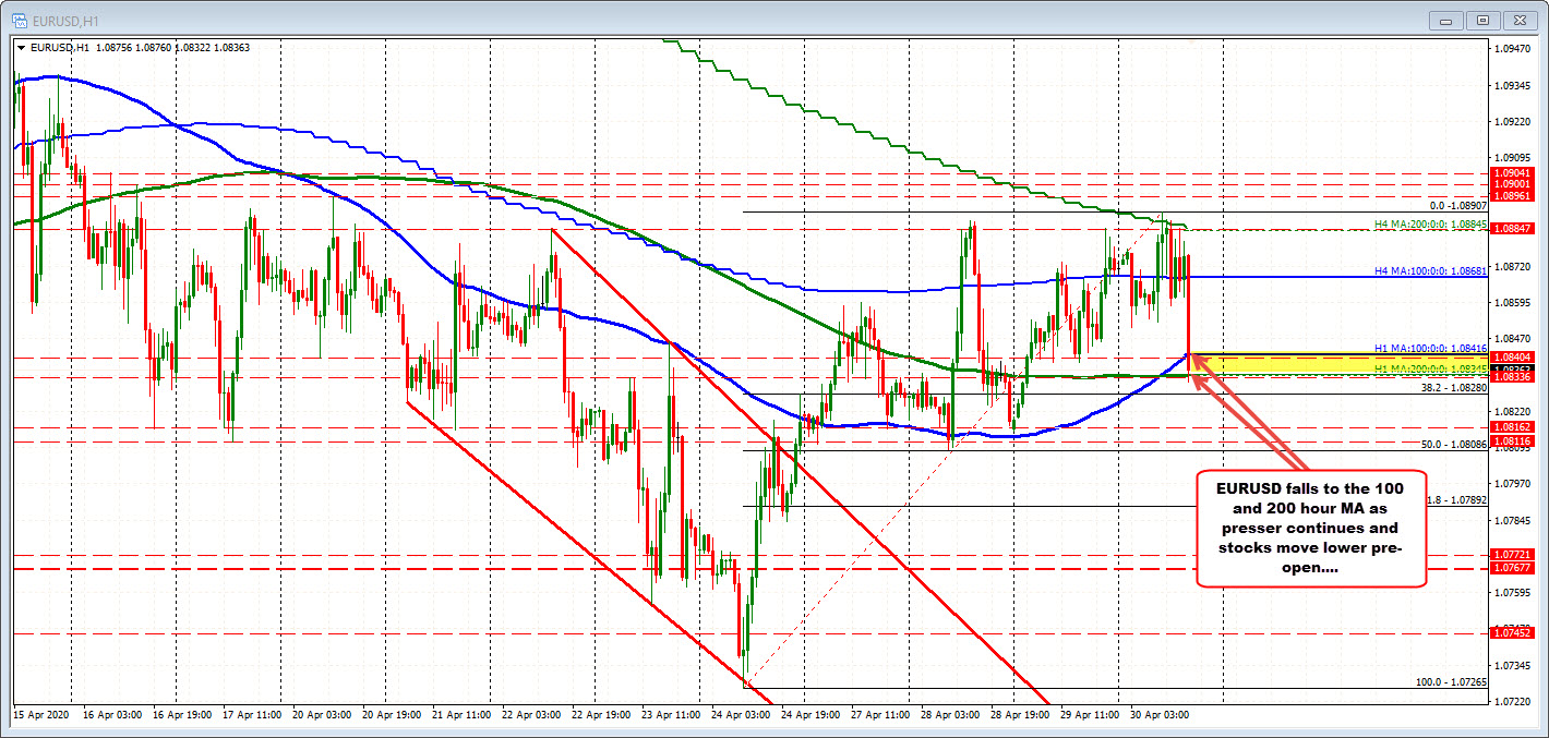 Photo of EURUSD drops to test 100- and 200-hour MA