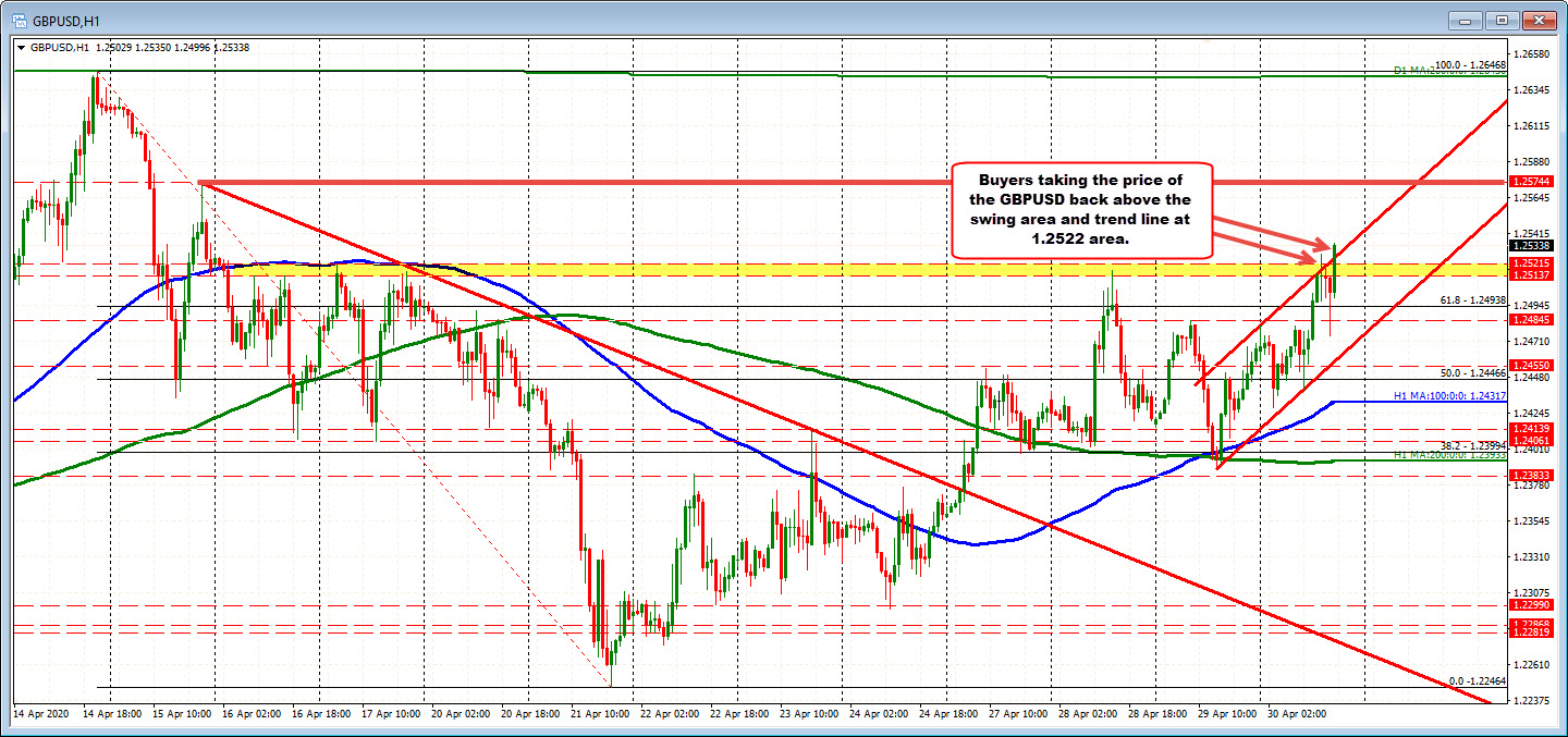 Photo of PS. GBPUSD exceeds resistance