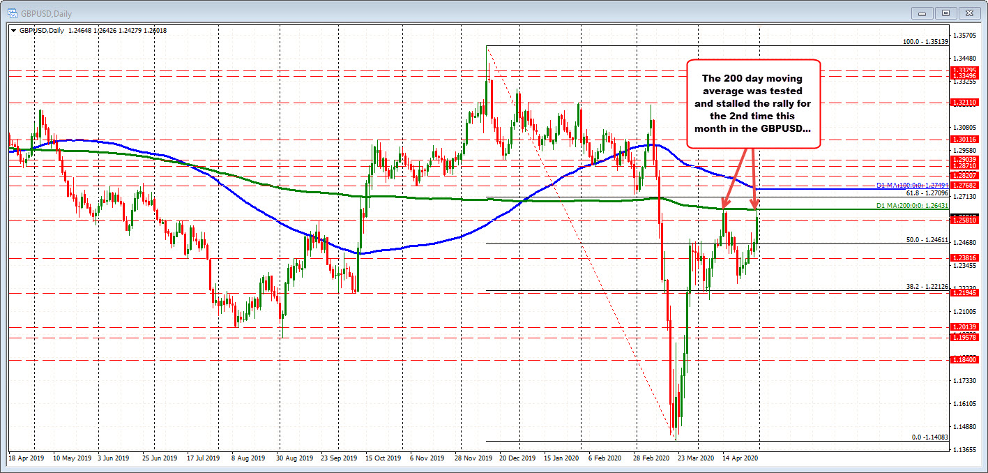 Photo of GBPUSD reaches 200-day moving average (again)