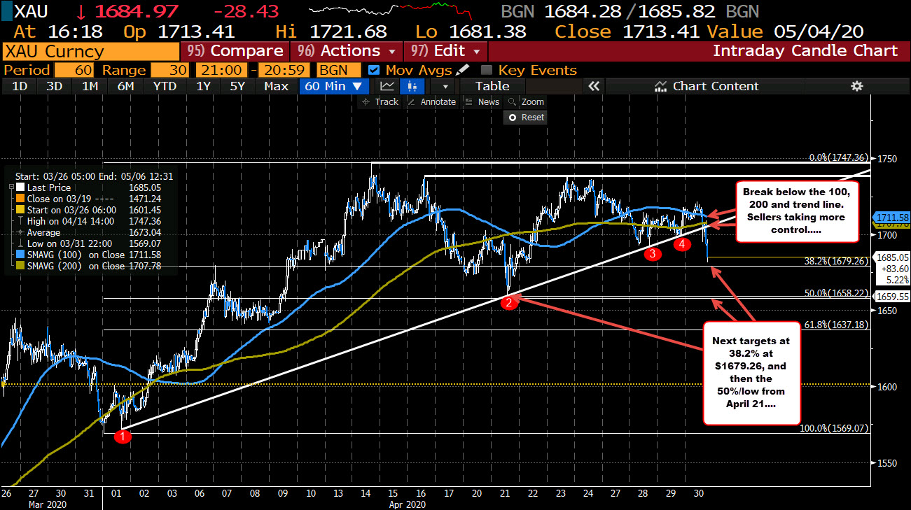 Photo of Gold cracks at new session lows. Breaks certain technical levels.