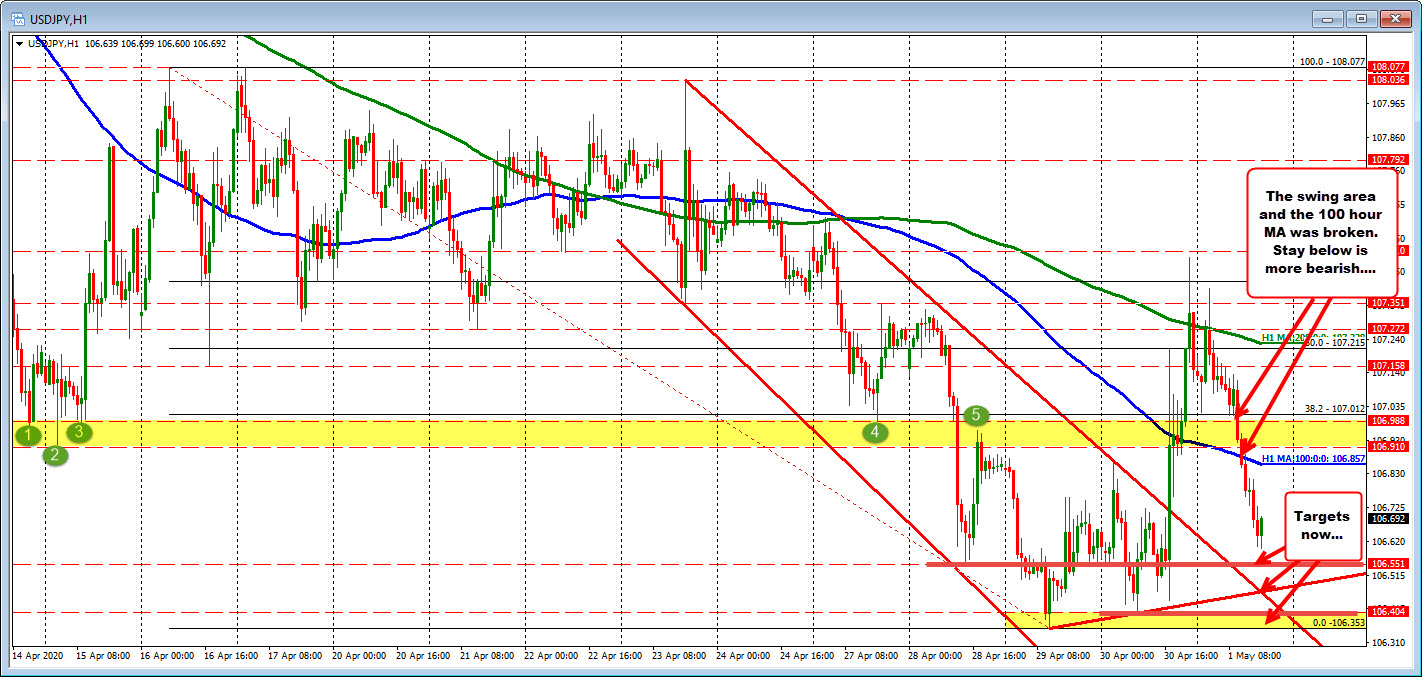 Photo of The USDJPY returns under the swing zone and 100 hours MA