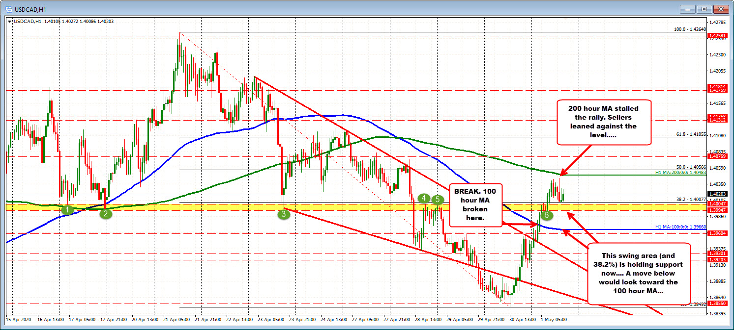 Photo of The USDCAD waffle between the swing area below and 200 AM MA above. Buyers play for control.
