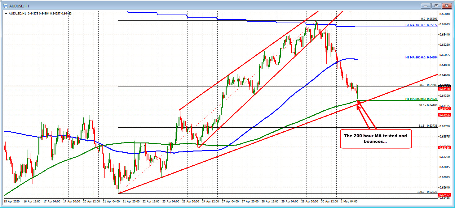 Photo of AUDUSD tests 200 hours MA and finds buyers at first glance