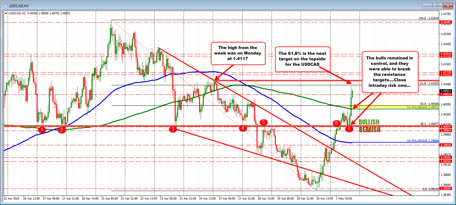 Photo of USDCAD extends above the 200 hour MA and operates