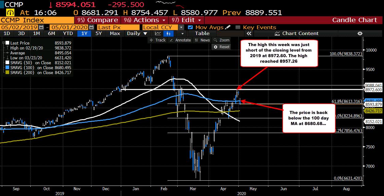 Photo of Nasdaq index back below its 50-day moving average