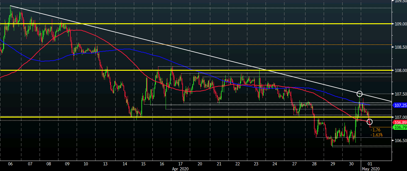 Photo of USD / JPY sellers try to regain short-term control after overnight hike
