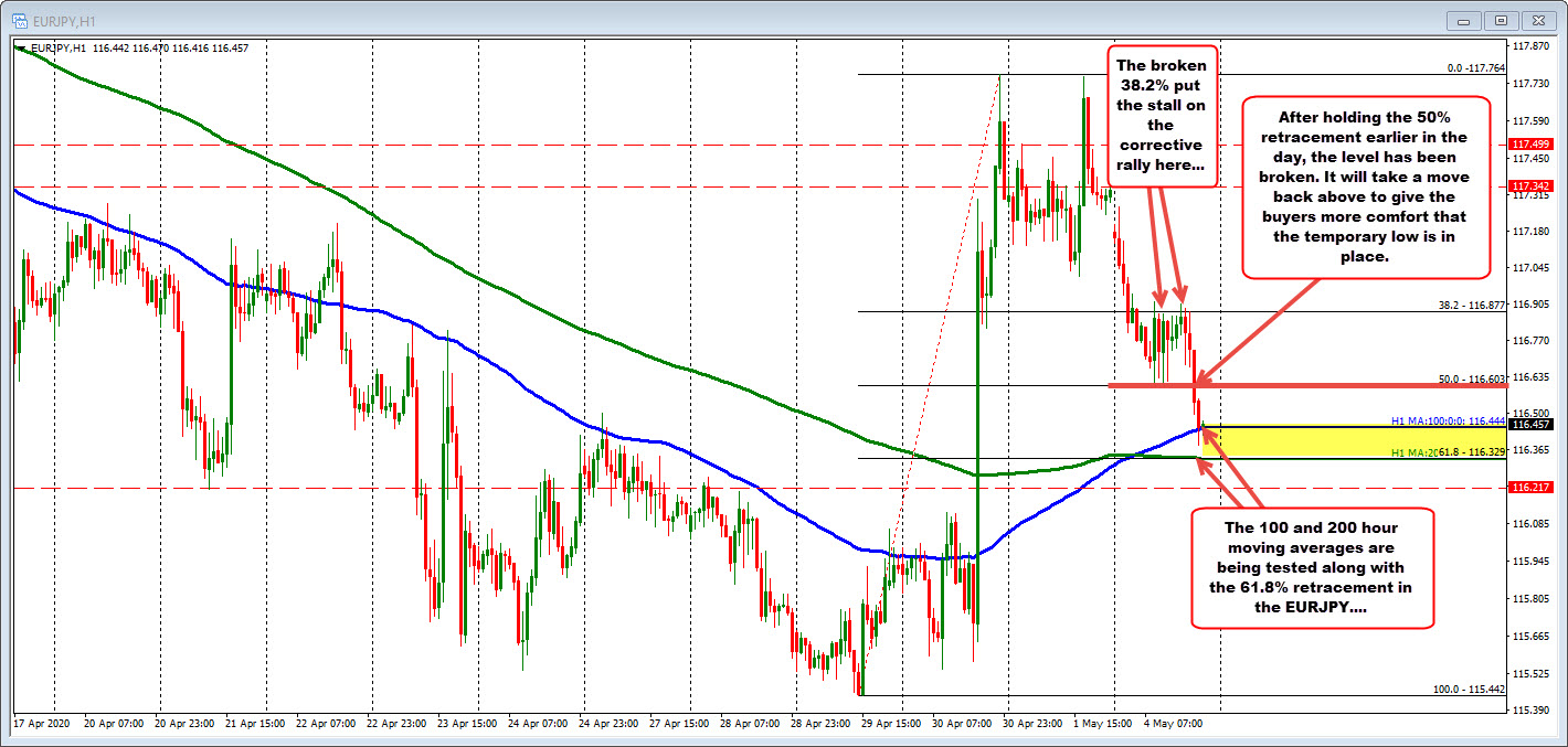 Photo of EURJPY tests the moving average of 100 and 200 hours
