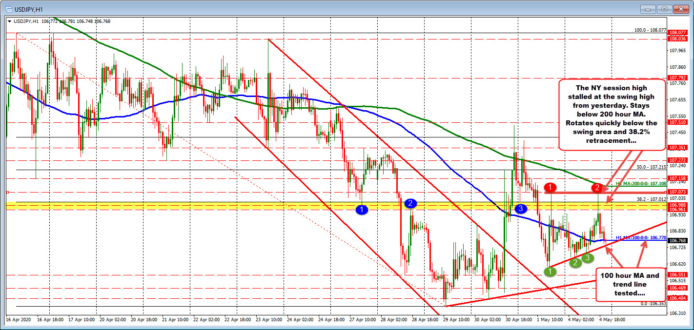 Photo of USDJPY tests 100-hour MA / intraday trend line