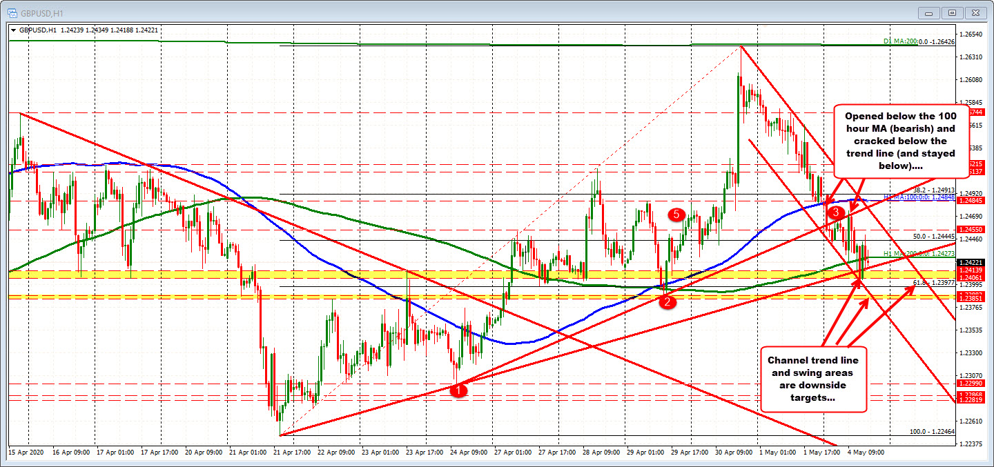 Photo of GBPUSD continues to trade early in the week