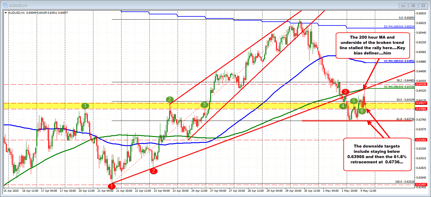 The61.8% retracement holds support today