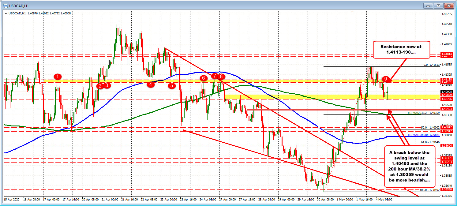 Photo of The USDCAD remained virtually unchanged the day after higher stalls.